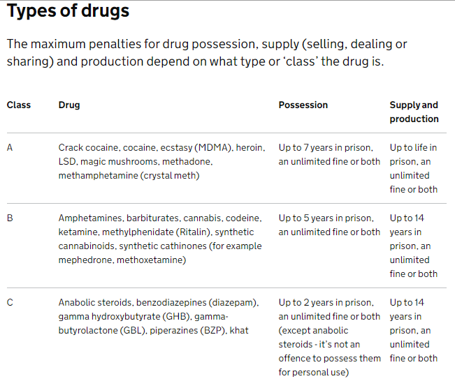 Class A, B and C drug laws in the UK